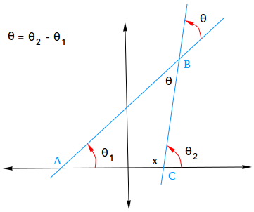 Derive the measure of the angle between two lines