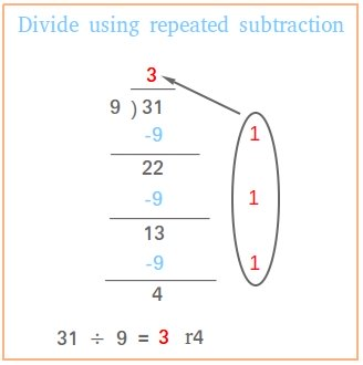 Divide using repeated subtraction