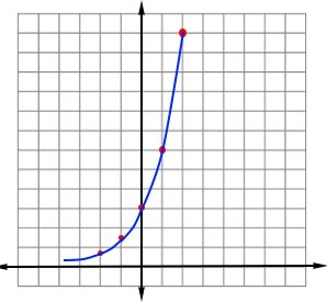 Graph of an exponential growth