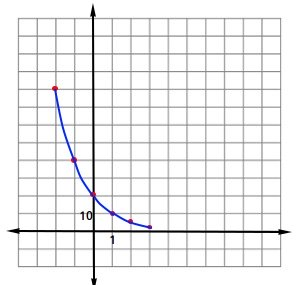 Graph of exponential decay
