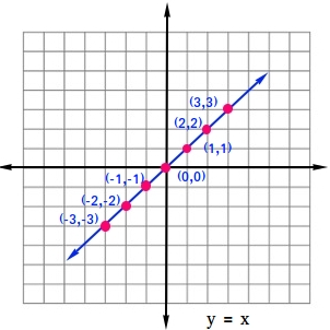 Graph of linear parent function