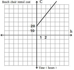 Beach chair rental cost