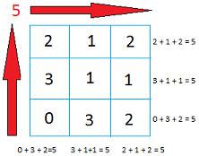 Make 5 magic square image