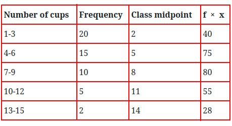 Mean value from a frequency table