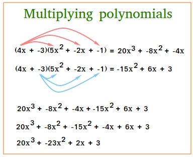 Multiplication of polynomials