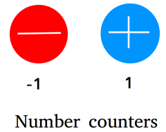 Number counters