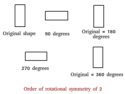 Order of rotational symmetry of 2