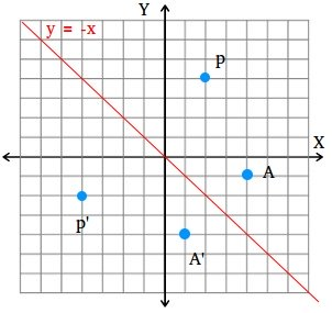 Reflection of a point across the line y = -x
