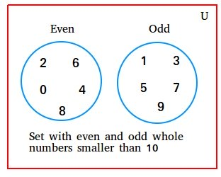 Set of even and odd whole numbers smaller than 10