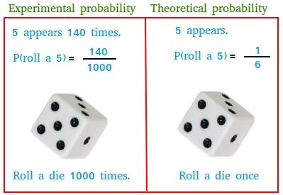 Experimental versus theoretical probability