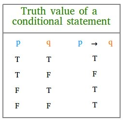 Truth value of a conditional statement